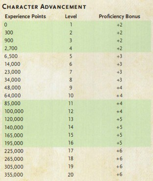 Character Advancement Table