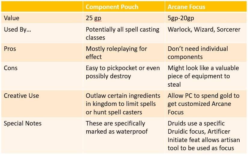 component pouch vs arcane focus comparison table