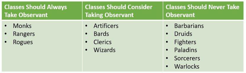 observant feat 5E dnd table